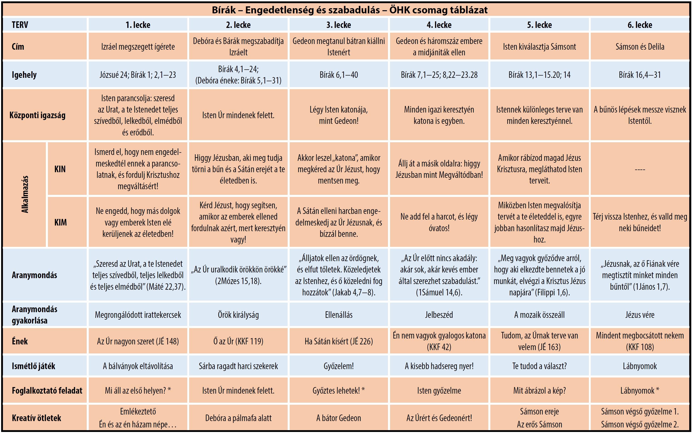 Bírák táblázat