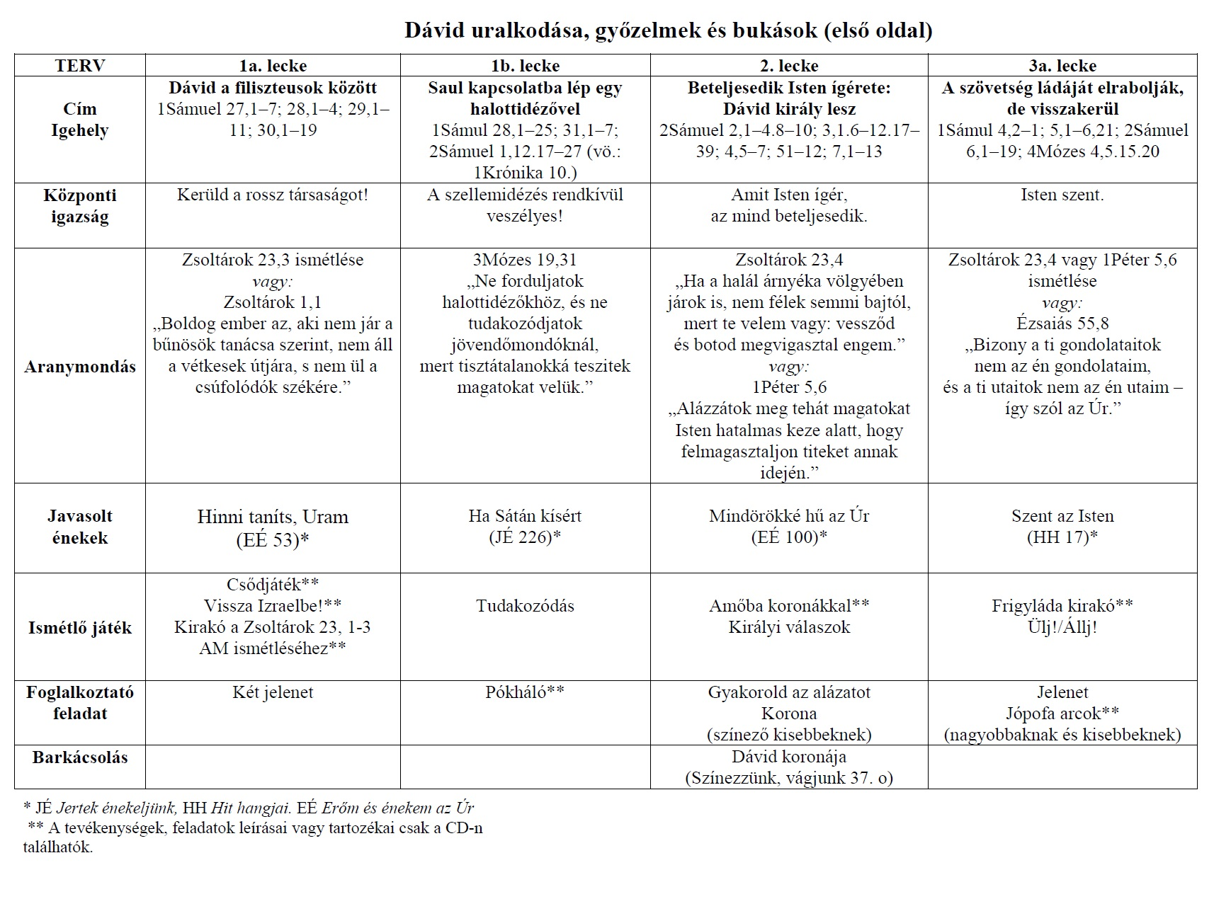 david 2 tablazat